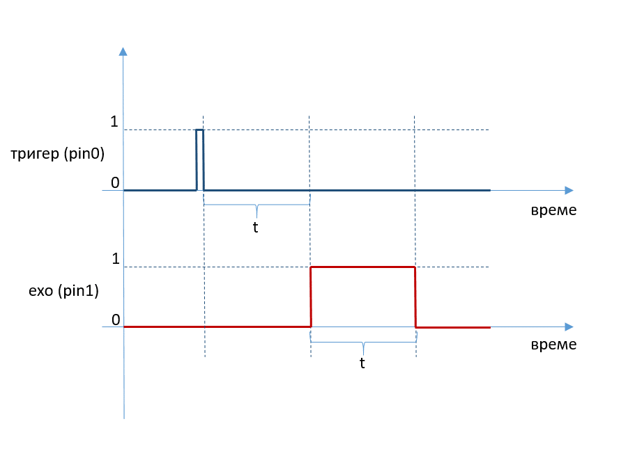 signali