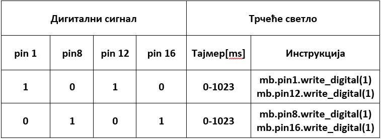 _images/logicka_tabela_1118.jpg