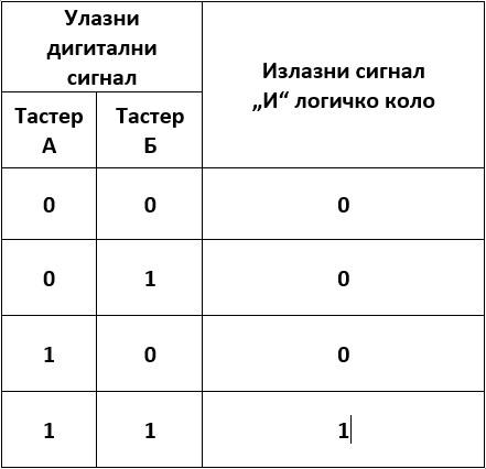 _images/logicka_tabela_1121.jpg