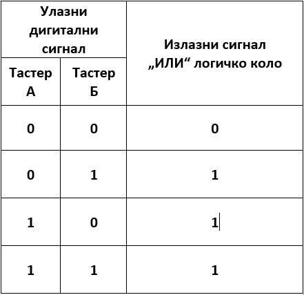 _images/logicka_tabela_1122.jpg