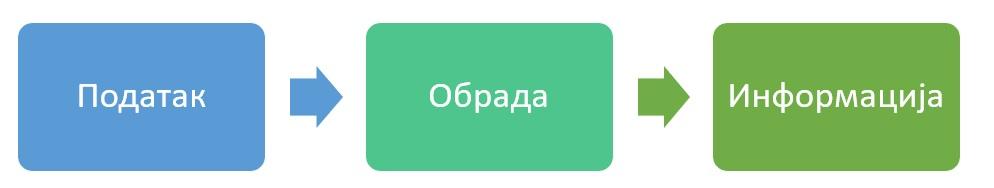 Податак-обрада-информација