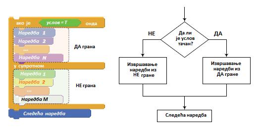 _images/struktura_ifelse.png