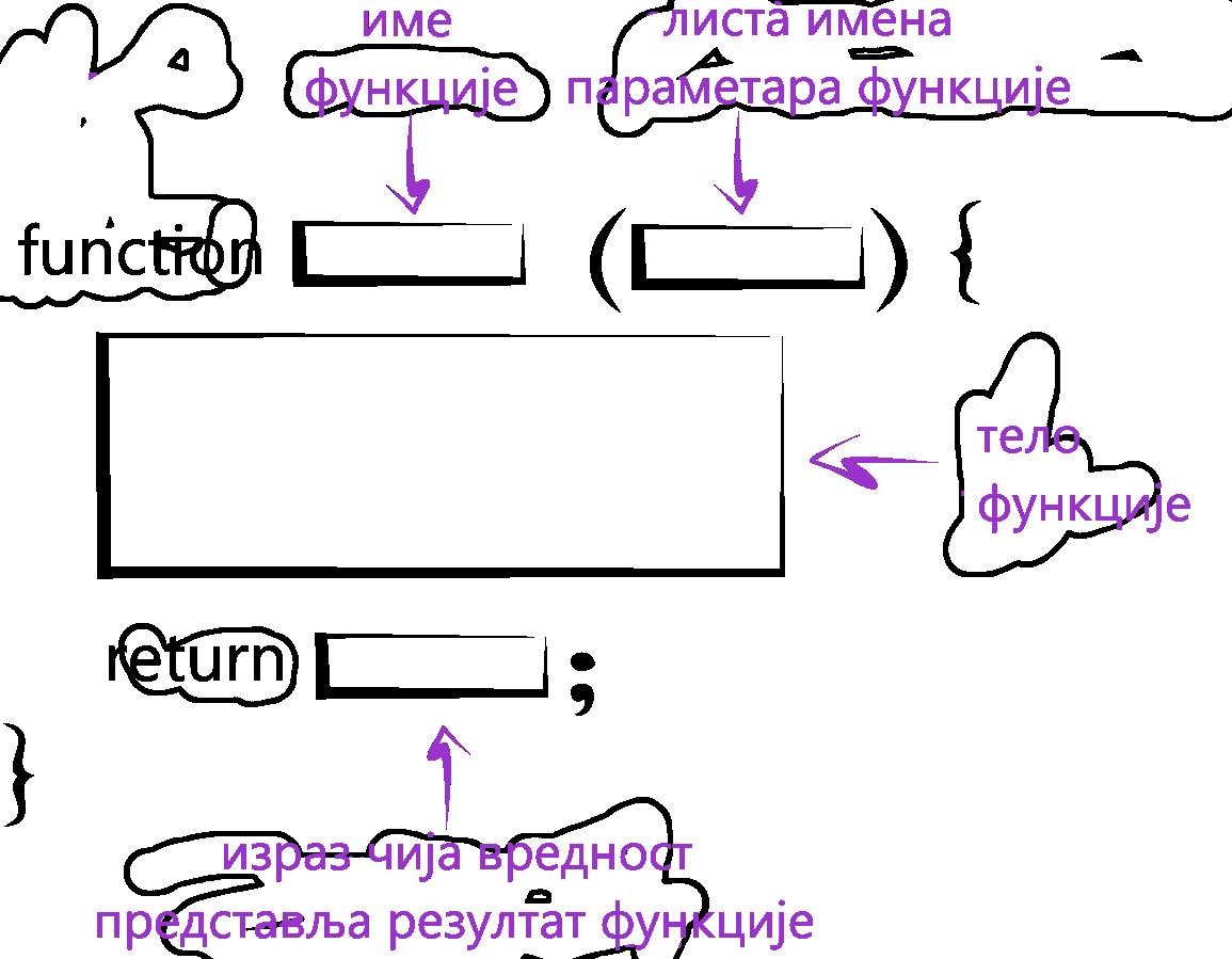 Struktura funkcije