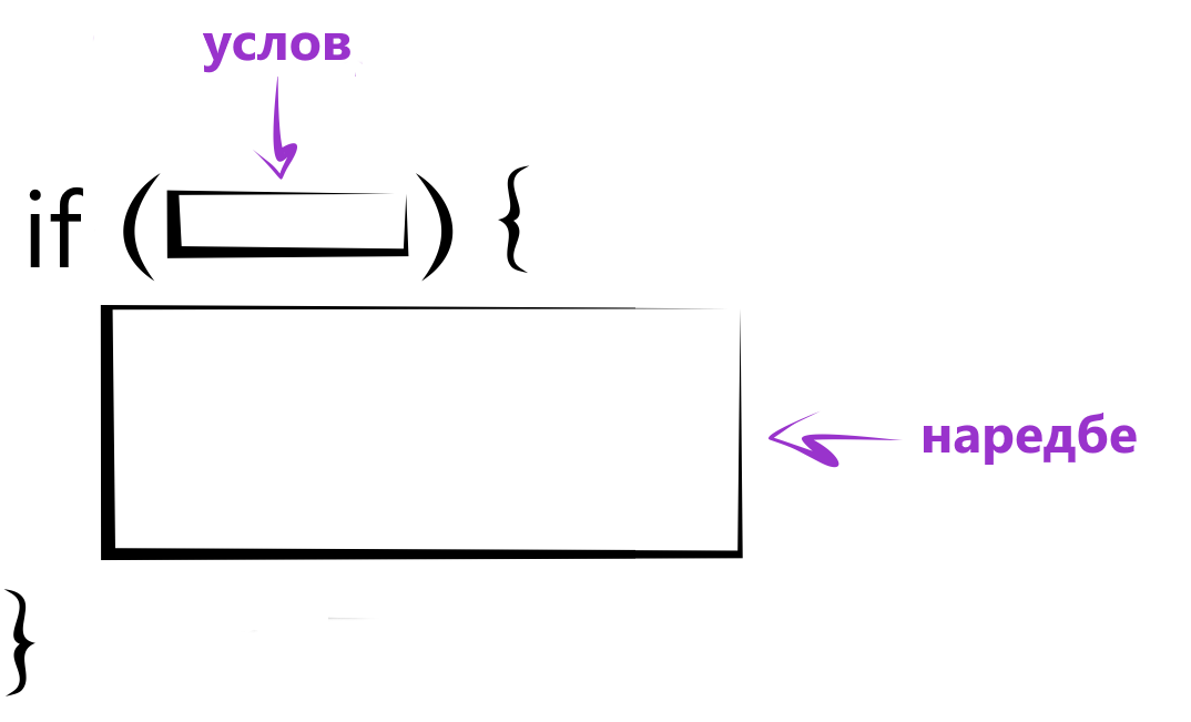 Struktura uslovne naredbe