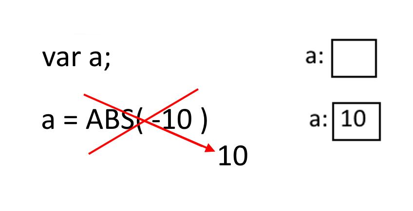 Pozivom funkcije se umesto nje stavlja vrednost koju izračuna