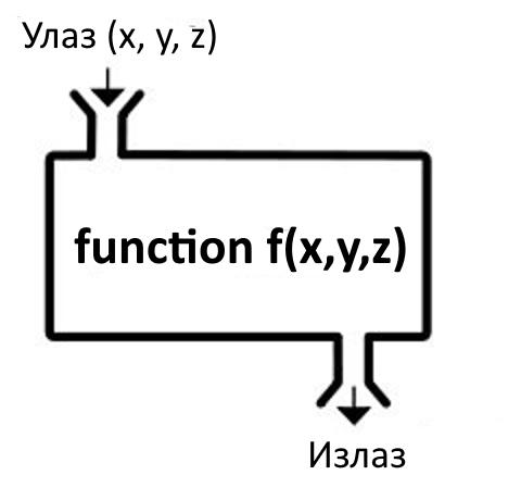 Funkcija sa tri parametra i izlaznom vrednošću